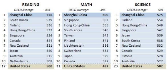 PISA_OECD_rankings3